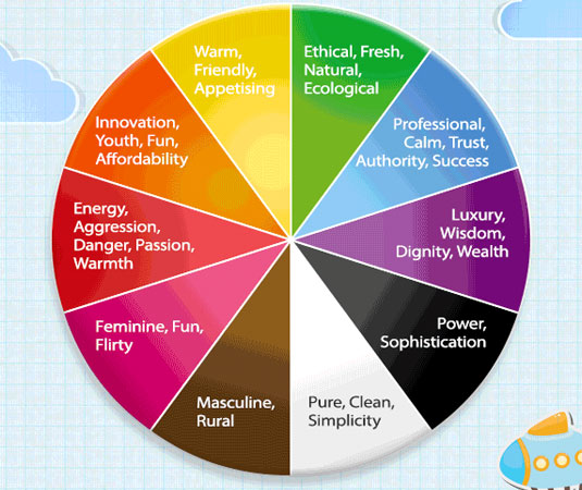 Emotional Colours Colour And Branding How Colour Affects Your Brain And That Of