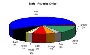 male-favourite-colour